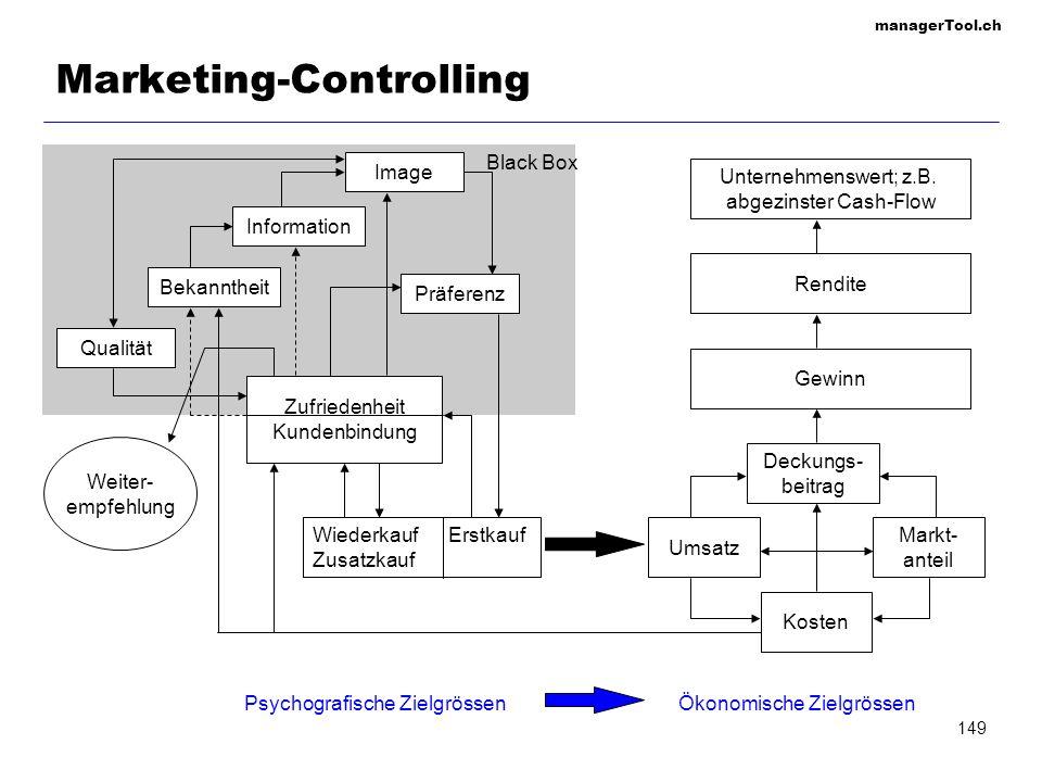 managerTool.ch 149 Marketing-Controlling Unternehmenswert; z.B. abgezinster Cash-Flow Gewinn Rendite Psychografische ZielgrössenÖkonomische Zielgrösse