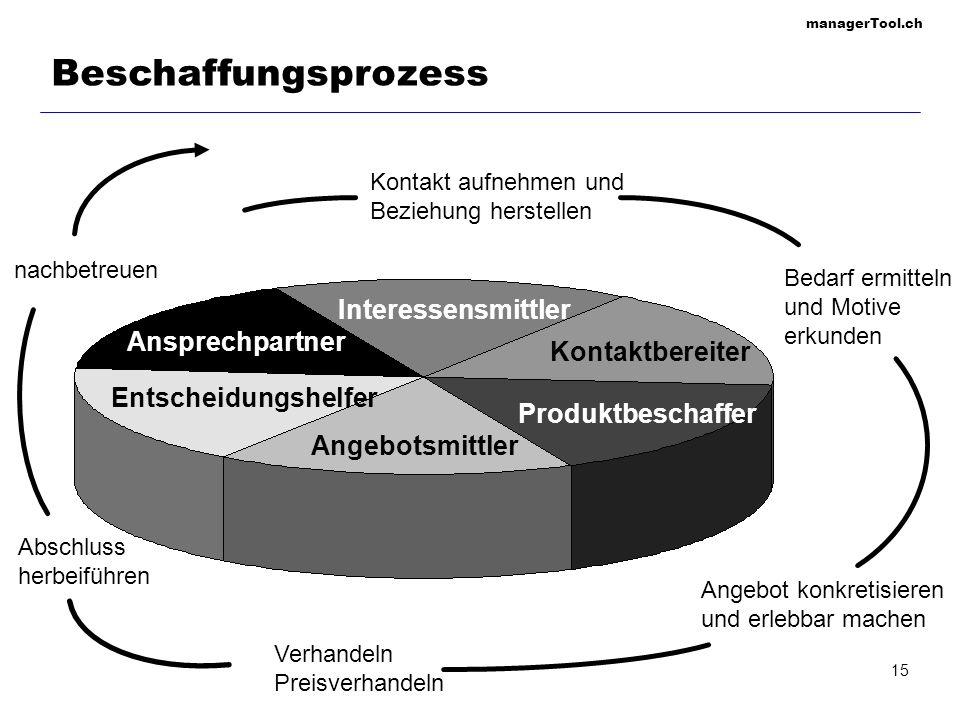 managerTool.ch 16 Rollen im B2B-Beschaffungsprozess Als Entscheider (Decider) werden die Organisationsmitglieder bezeichnet, die aufgrund ihrer Machtposition letztlich die Auftragsvergabe bestimmen.