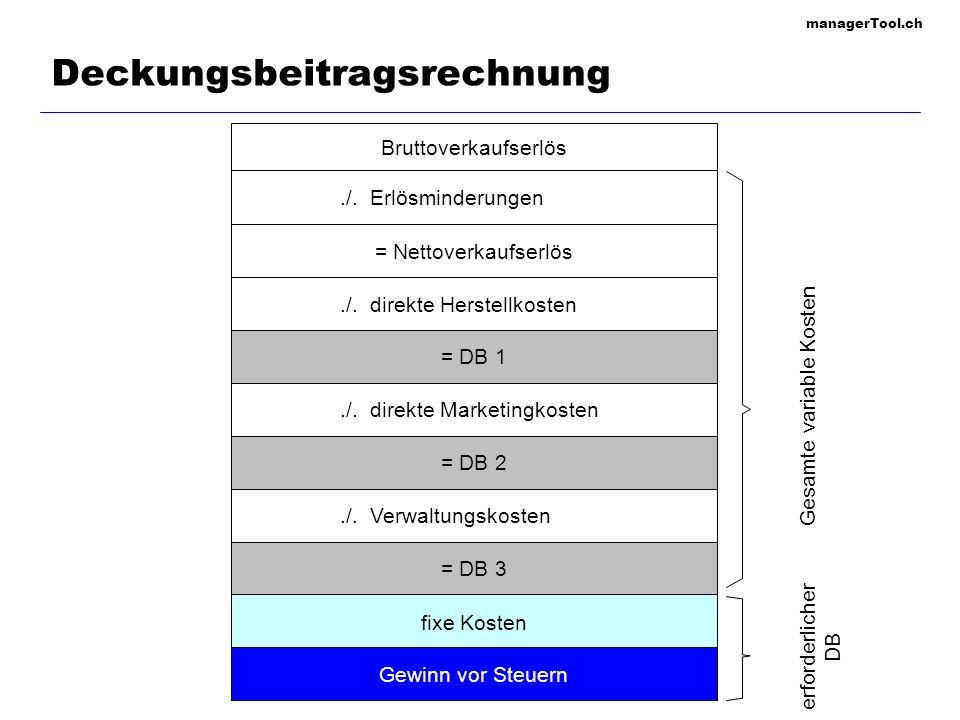 managerTool.ch Deckungsbeitragsrechnung Bruttoverkaufserlös./.Erlösminderungen = Nettoverkaufserlös./.direkte Herstellkosten = DB 1./.direkte Marketin