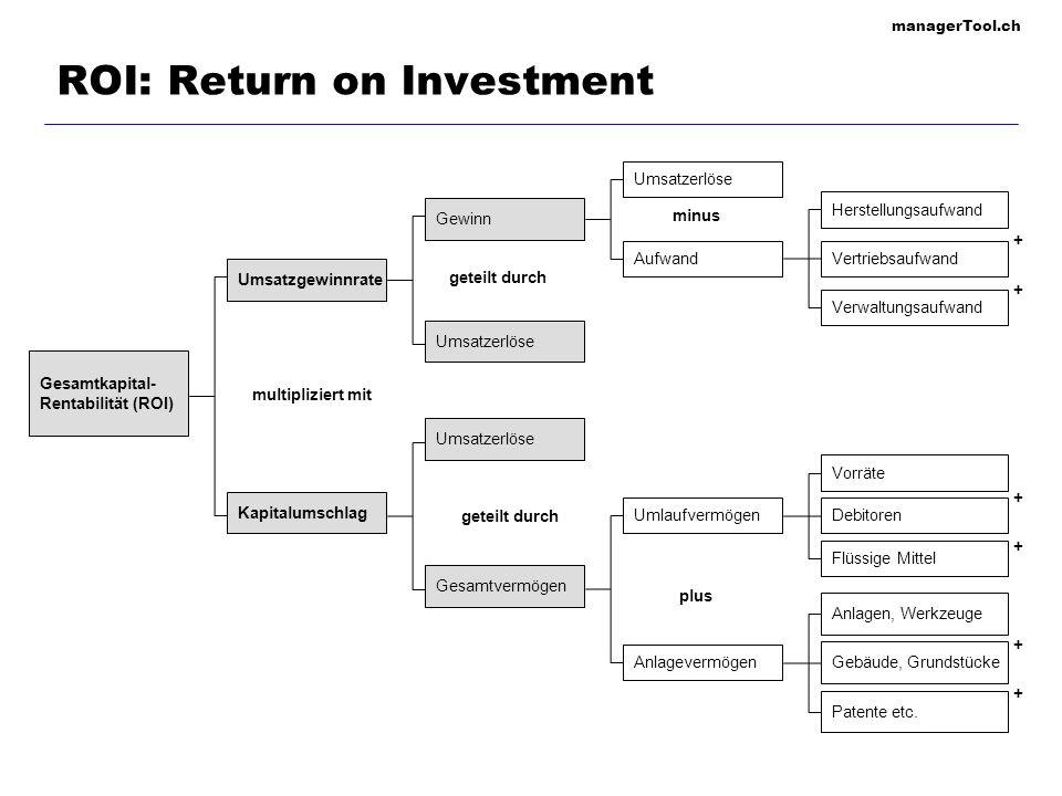 managerTool.ch ROI: Return on Investment Gesamtkapital- Rentabilität (ROI) Umsatzerlöse Herstellungsaufwand Umsatzgewinnrate Kapitalumschlag Umsatzerl