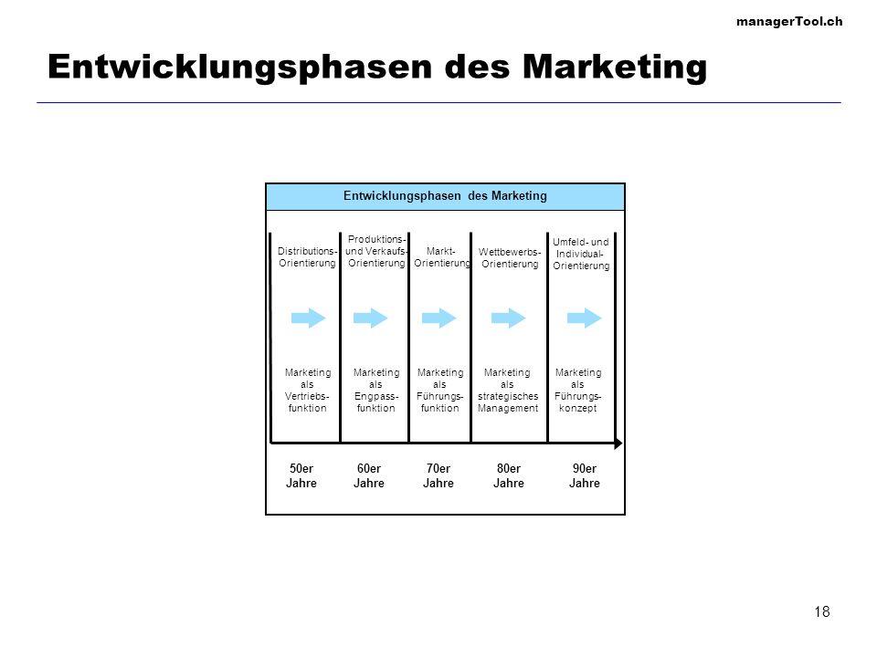 managerTool.ch 18 Entwicklungsphasen des Marketing 50er Jahre 60er Jahre 70er Jahre 80er Jahre 90er Jahre Distributions- Orientierung Marketing als Ve