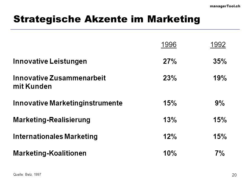 managerTool.ch 20 Strategische Akzente im Marketing Innovative Leistungen27%35% Innovative Zusammenarbeit23%19% mit Kunden Innovative Marketinginstrum