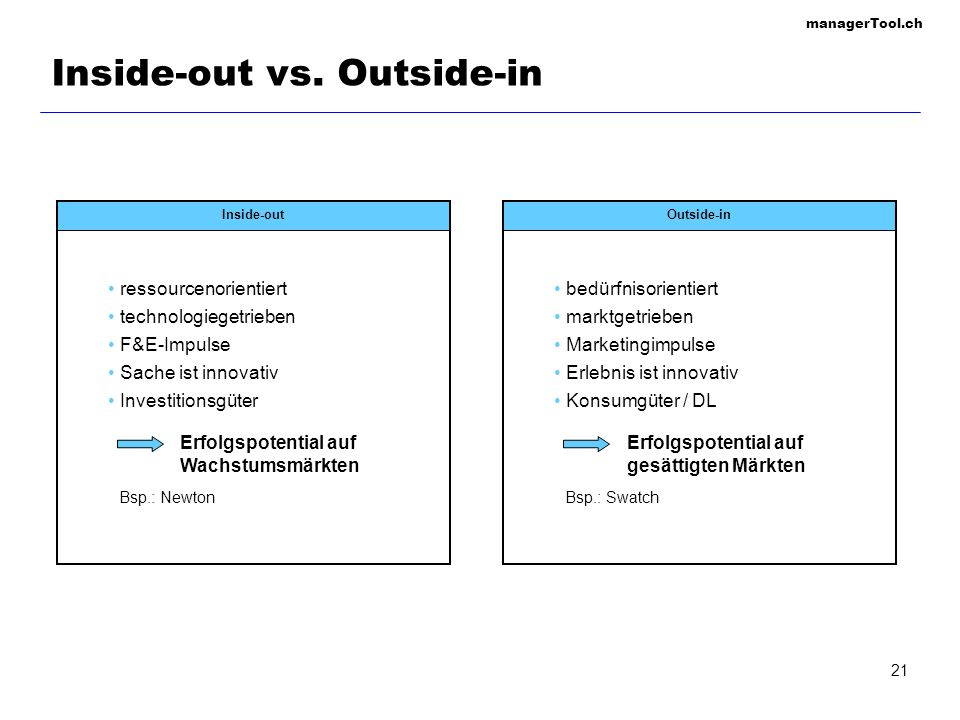 managerTool.ch 21 Inside-out vs. Outside-in Inside-out ressourcenorientiert technologiegetrieben F&E-Impulse Sache ist innovativ Investitionsgüter Out
