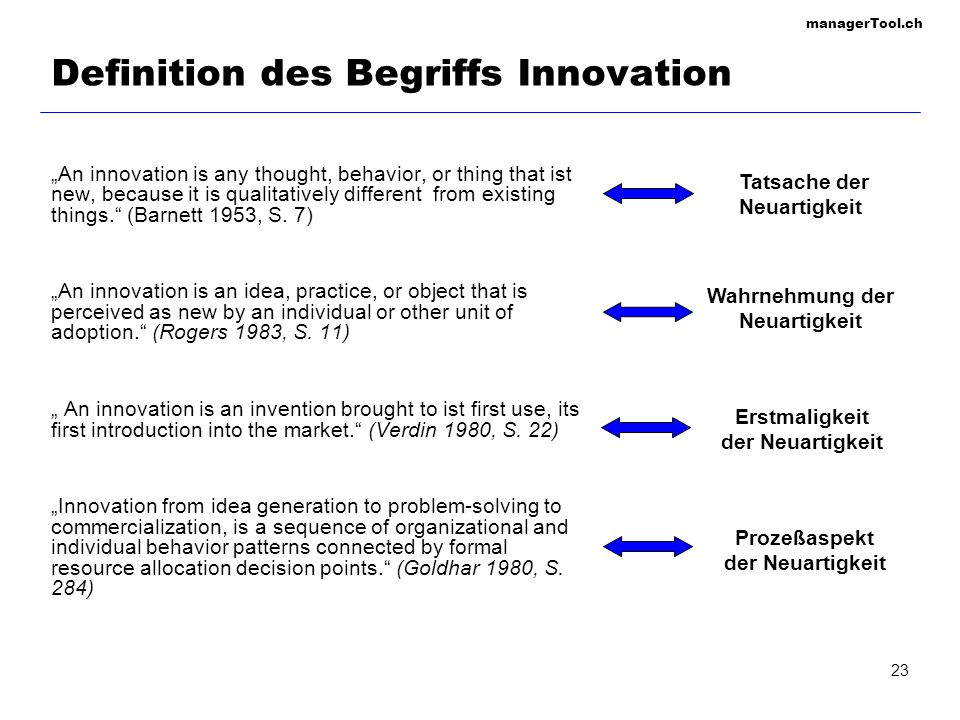 managerTool.ch 23 Definition des Begriffs Innovation An innovation is any thought, behavior, or thing that ist new, because it is qualitatively different from existing things.