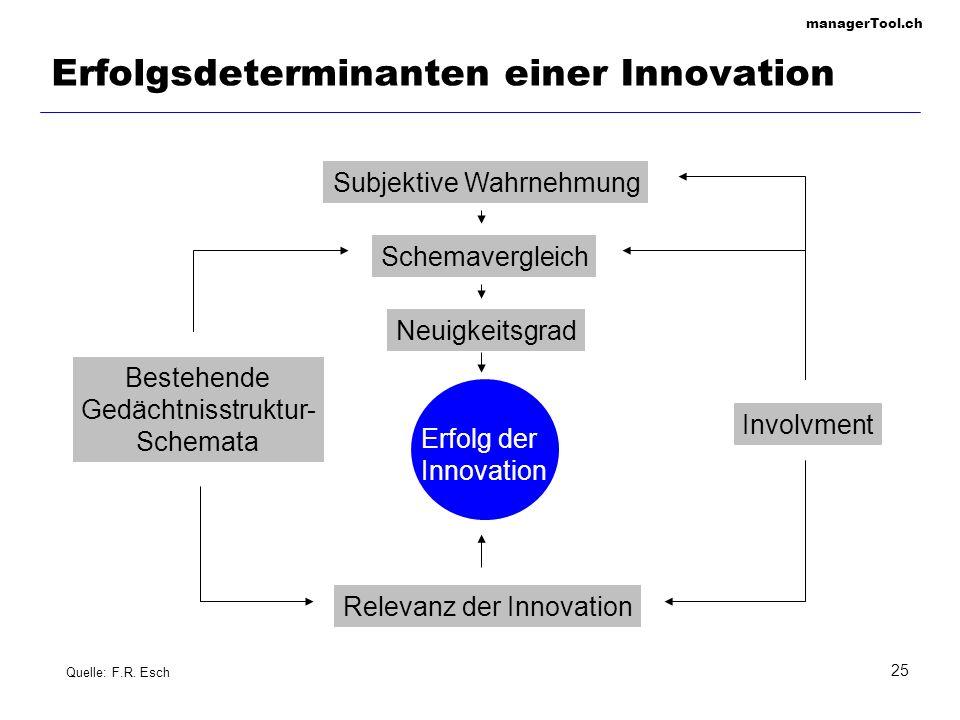 managerTool.ch 25 Erfolgsdeterminanten einer Innovation Subjektive Wahrnehmung Schemavergleich Neuigkeitsgrad Erfolg der Innovation Relevanz der Innov