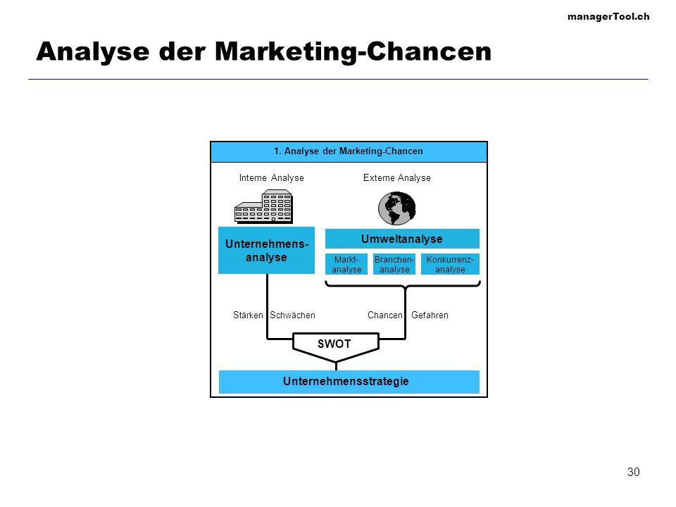 managerTool.ch 30 Analyse der Marketing-Chancen Unternehmens- analyse Umweltanalyse Unternehmensstrategie SWOT 1. Analyse der Marketing-Chancen Intern