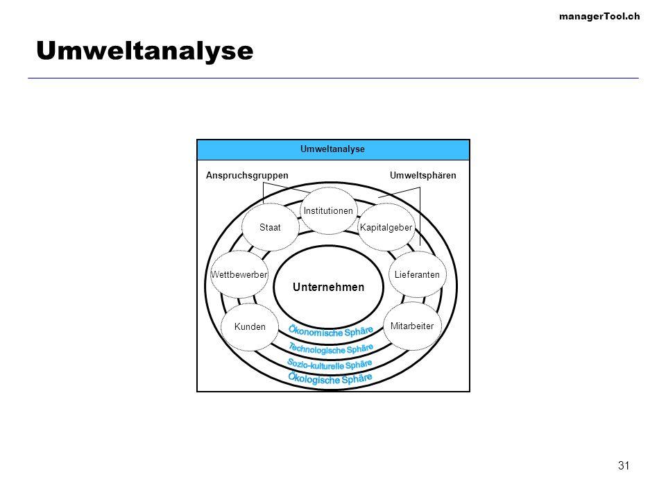 managerTool.ch 32 Quantitative Marktanalyse Marktanteil Marktvolumen Marktpotential Marktkapazität (ohne Kaufkraft zu berücksichtigen) (Absatzmenge bzw.