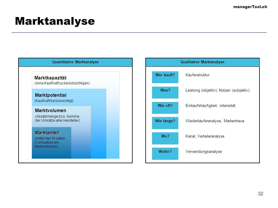 managerTool.ch 32 Quantitative Marktanalyse Marktanteil Marktvolumen Marktpotential Marktkapazität (ohne Kaufkraft zu berücksichtigen) (Absatzmenge bz
