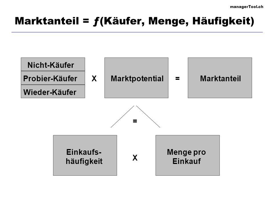 managerTool.ch Marktanteil = ƒ(Käufer, Menge, Häufigkeit) = X X= Nicht-Käufer Probier-Käufer Wieder-Käufer MarktpotentialMarktanteil Einkaufs- häufigk