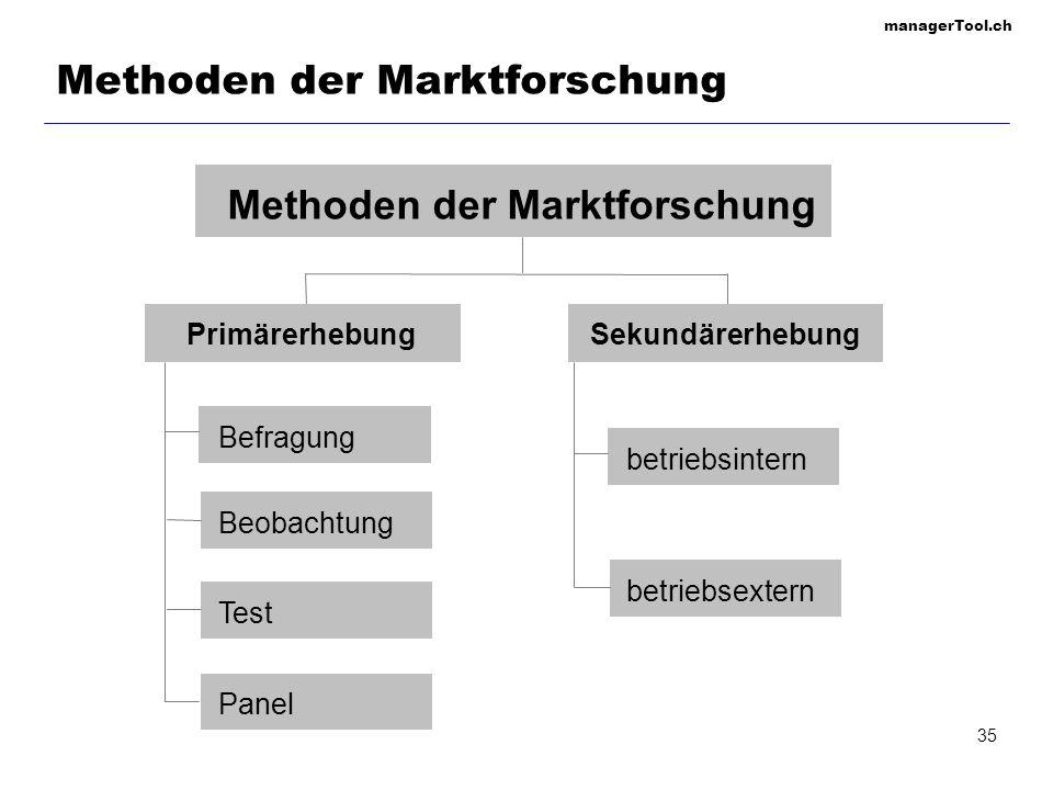 managerTool.ch 36 Beispielhaftes Marktforschungsangebot Strategische Marktstudien (z.B.