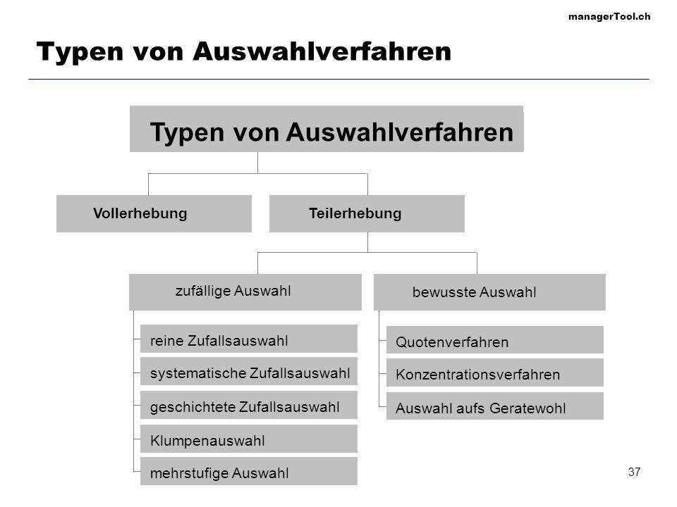 managerTool.ch 37 Typen von Auswahlverfahren VollerhebungTeilerhebung reine Zufallsauswahl systematische Zufallsauswahl geschichtete Zufallsauswahl Kl