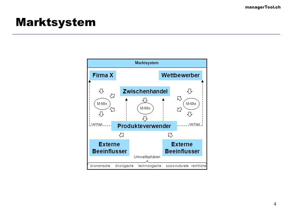 managerTool.ch 4 Marktsystem Umweltsphären ökonomischeökologischetechnologischesozio-kulturellerechtliche Nachfrage Marktsystem Firma XWettbewerber Zw
