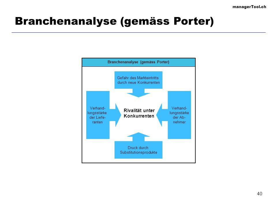 managerTool.ch 40 Rivalität unter Konkurrenten Branchenanalyse (gemäss Porter) Gefahr des Markteintritts durch neue Konkurrenten Druck durch Substitut