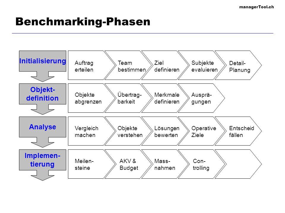 managerTool.ch Benchmarking-Phasen Initialisierung Objekt- definition Analyse Implemen- tierung Auftrag erteilen Team bestimmen Ziel definieren Subjek