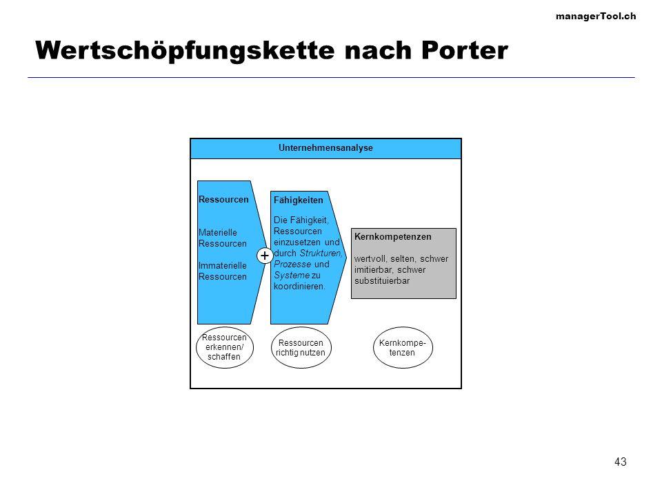 managerTool.ch 43 Wertschöpfungskette nach Porter Unternehmensanalyse Ressourcen Materielle Ressourcen Immaterielle Ressourcen Fähigkeiten Die Fähigke