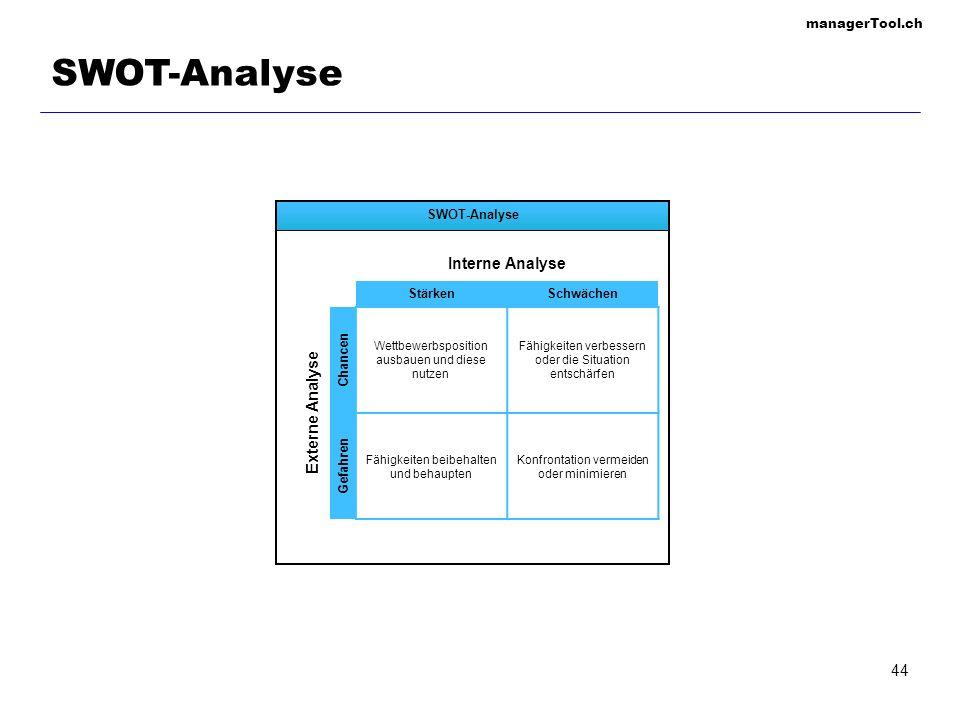 managerTool.ch 44 SWOT-Analyse Wettbewerbsposition ausbauen und diese nutzen Fähigkeiten verbessern oder die Situation entschärfen Fähigkeiten beibeha