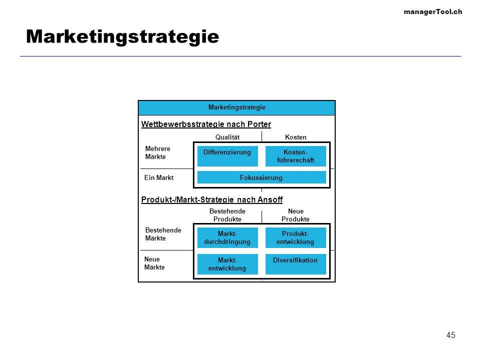 managerTool.ch 45 Marketingstrategie QualitätKosten Ein Markt Kosten- führerschaft Fokussierung Differenzierung Mehrere Märkte Wettbewerbsstrategie na