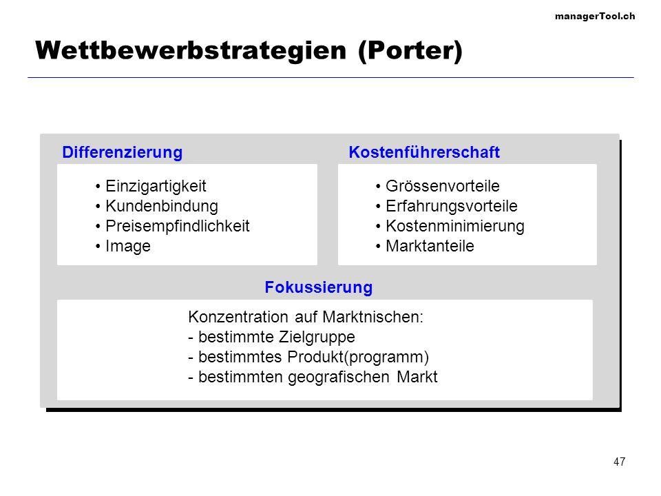managerTool.ch 48 Produkt-Markt-Strategien (Ansoff) Produkt- entwicklung Bestehende Produkte Neue Produkte Bestehende Märkte Neue Märkte Markt- entwicklung Diversifikation Markt- durchdringung