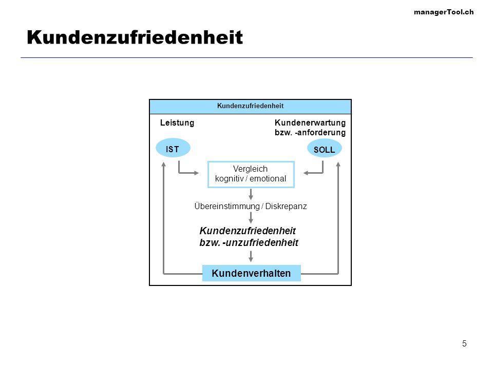 managerTool.ch 5 Kundenzufriedenheit bzw. -unzufriedenheit IST LeistungKundenerwartung bzw. -anforderung Vergleich kognitiv / emotional Übereinstimmun