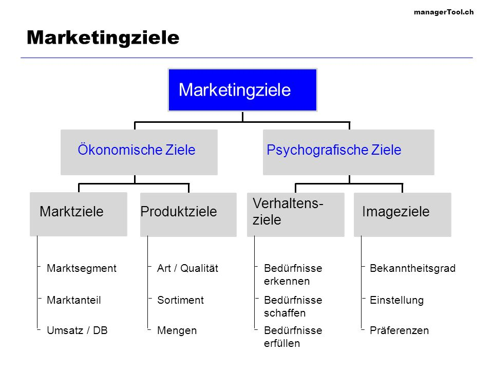 managerTool.ch Marketingziele MarktzieleProduktzieleImageziele Verhaltens- ziele Ökonomische ZielePsychografische Ziele Marketingziele Marktsegment Ma