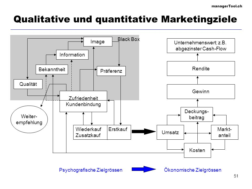 managerTool.ch 51 Qualitative und quantitative Marketingziele Unternehmenswert; z.B. abgezinster Cash-Flow Gewinn Rendite Psychografische ZielgrössenÖ