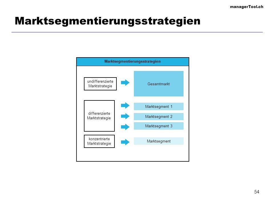 managerTool.ch 54 Marktsegmentierungsstrategien undifferenzierte Marktstrategie differenzierte Marktstrategie konzentrierte Marktstrategie Gesamtmarkt