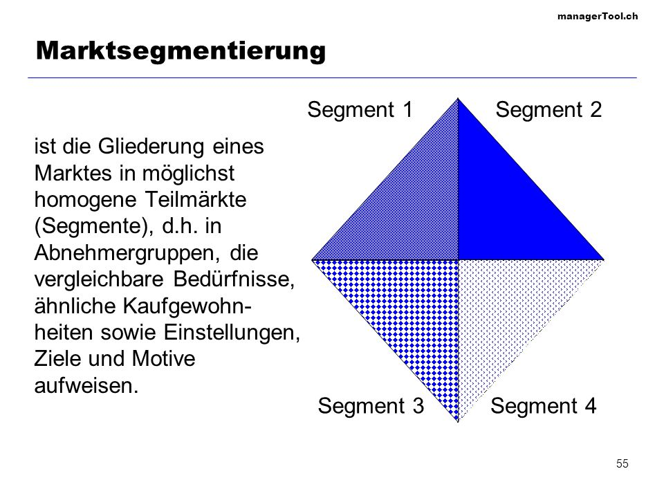 managerTool.ch 56 M1M2M3 P2 P1 P3 M1M2M3 P2 P1 P3 M1M2M3 P2 P1 P3 M1M2M3 P2 P1 P3 M1M2M3 P2 P1 P3 Nischenplayer: Konzentration auf ein Marktsegment + grosses Wissen über Zielgruppe, Marktpräsenz, wirtschaftliche Vorteile durch Spezialisierung in Produktion und Marketing Selektive Spezialisierung + Diversifizierung des Risikos Produktspezialisierung + hohe Reputation und Wissen im Produktbereich - Produkt kann durch völlig neue Technologie abgelöst werden Marktspezialisierung + guter Ruf - Zielgruppe könnte Budget verlieren Gesamtmarktabdeckung + Diversifizierung des Risikos - Risiko des Schrotflintenmarketings Auswahl der Marktsegmente