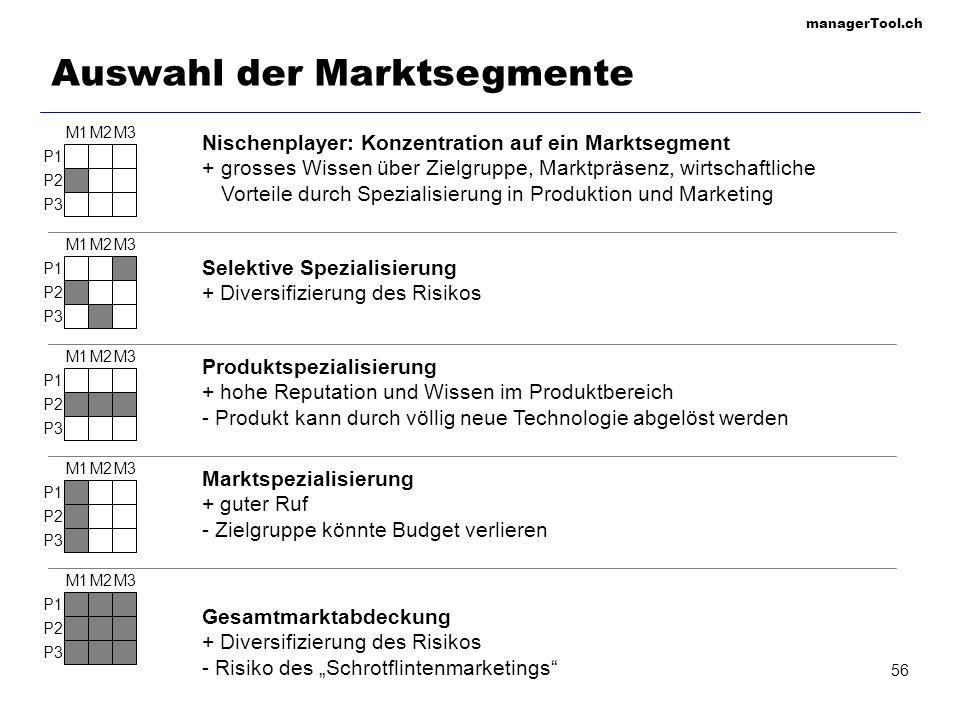managerTool.ch 56 M1M2M3 P2 P1 P3 M1M2M3 P2 P1 P3 M1M2M3 P2 P1 P3 M1M2M3 P2 P1 P3 M1M2M3 P2 P1 P3 Nischenplayer: Konzentration auf ein Marktsegment +
