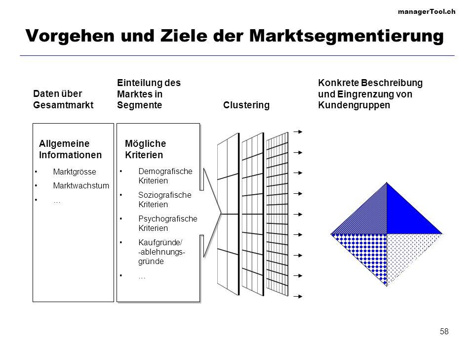 managerTool.ch 58 Vorgehen und Ziele der Marktsegmentierung Daten über Gesamtmarkt Einteilung des Marktes in Segmente Allgemeine Informationen Möglich