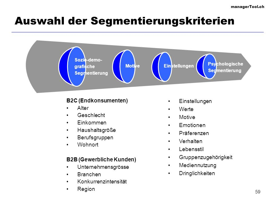 managerTool.ch 60 Zielmarktfestlegung Marktsegmen- tierung Zielmarkt- festlegung Positio- nierung Ermitteln der Segmentierungs- kriterien Profile der Segmente entwickeln Beurteilen der Markt- attraktivität Auswahl der Zielmärkte Positionierungs- merkmale erarbeiten Positionierungs- strategie festlegen Umsetzung Zielgruppen- orientierter Marketing-Mix Zielgruppen- orientiertes Controlling Zielgruppen- Marketing Massen- Marketing Customized Marketing Zielmarktfestlegung