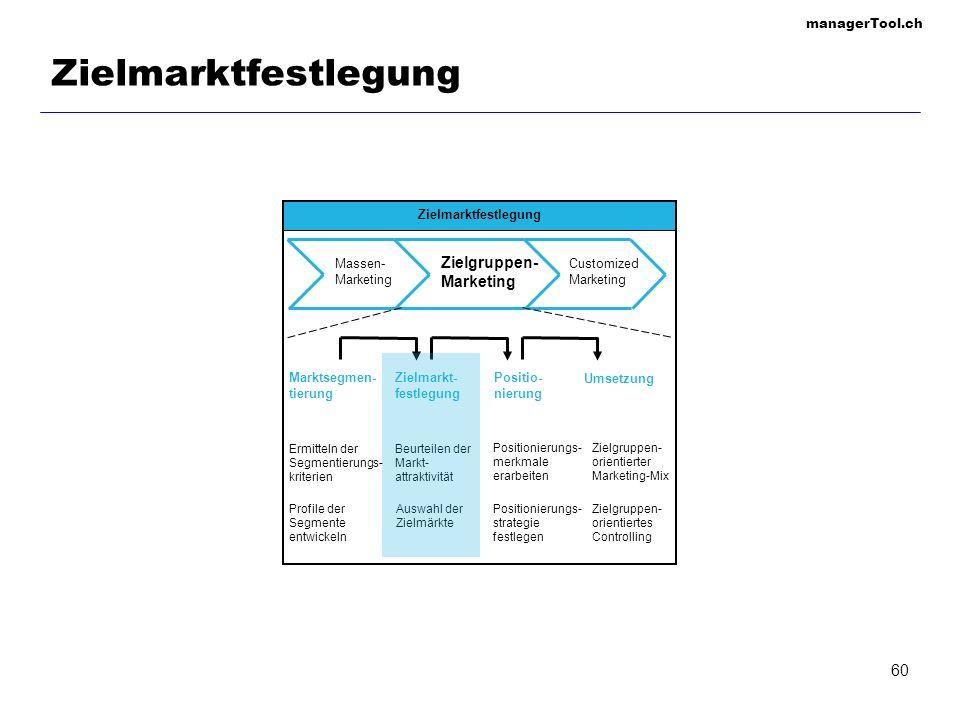 managerTool.ch 61 Festlegung der Marktsegmente Auswahl der Segmentierungs- kriterien Bewertung der Segment- attraktivität Auswahl des Zielmarktes /......