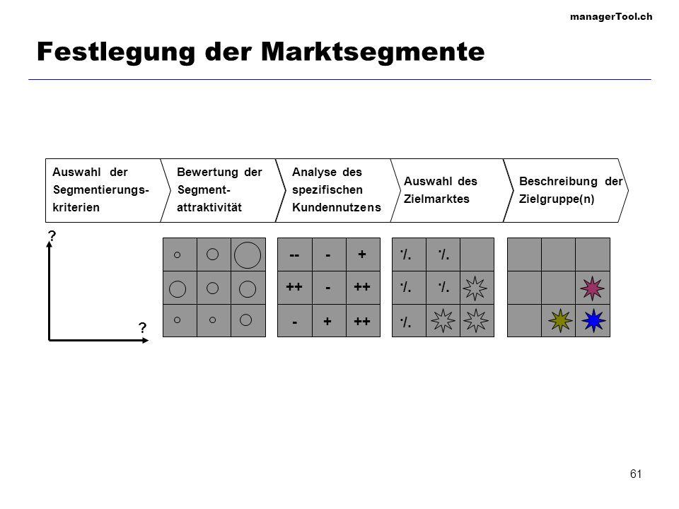 managerTool.ch 61 Festlegung der Marktsegmente Auswahl der Segmentierungs- kriterien Bewertung der Segment- attraktivität Auswahl des Zielmarktes /...