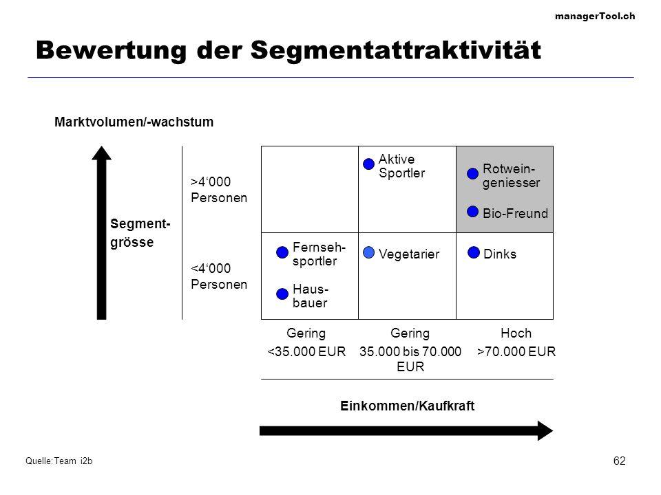 managerTool.ch 62 Bewertung der Segmentattraktivität Quelle:Team i2b Gering <35.000 EUR Gering 35.000 bis 70.000 EUR Hoch >70.000 EUR Einkommen/Kaufkr