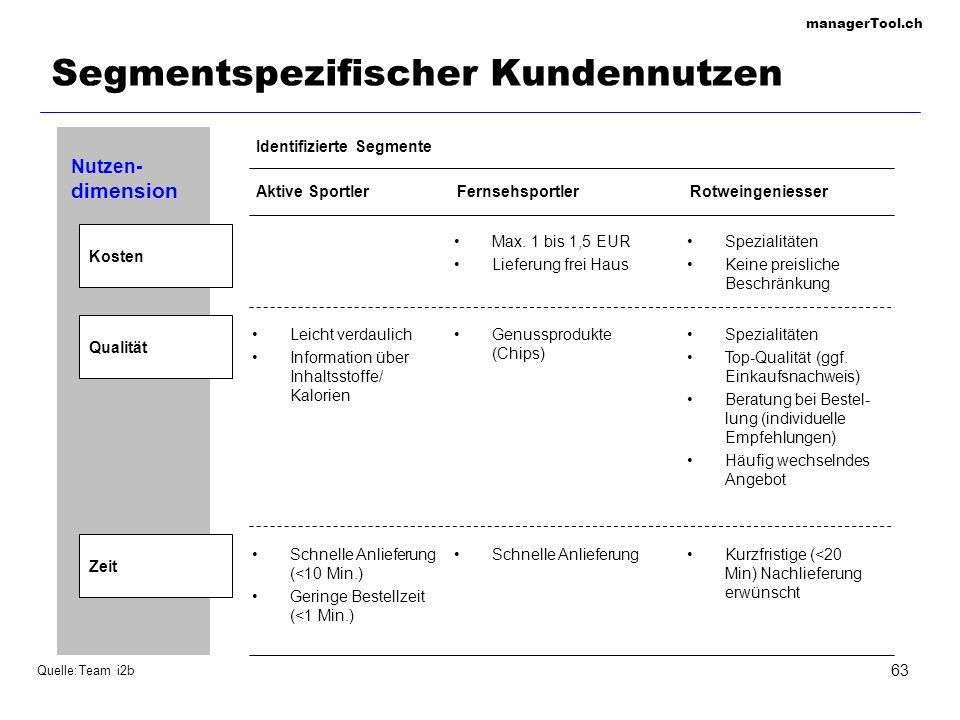 managerTool.ch 63 Segmentspezifischer Kundennutzen Kosten Qualität Zeit Nutzen- dimension Aktive SportlerFernsehsportlerRotweingeniesser Identifiziert