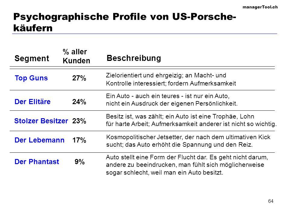 managerTool.ch 64 Psychographische Profile von US-Porsche- käufern Segment Top Guns27% Zielorientiert und ehrgeizig; an Macht- und Kontrolle interessi