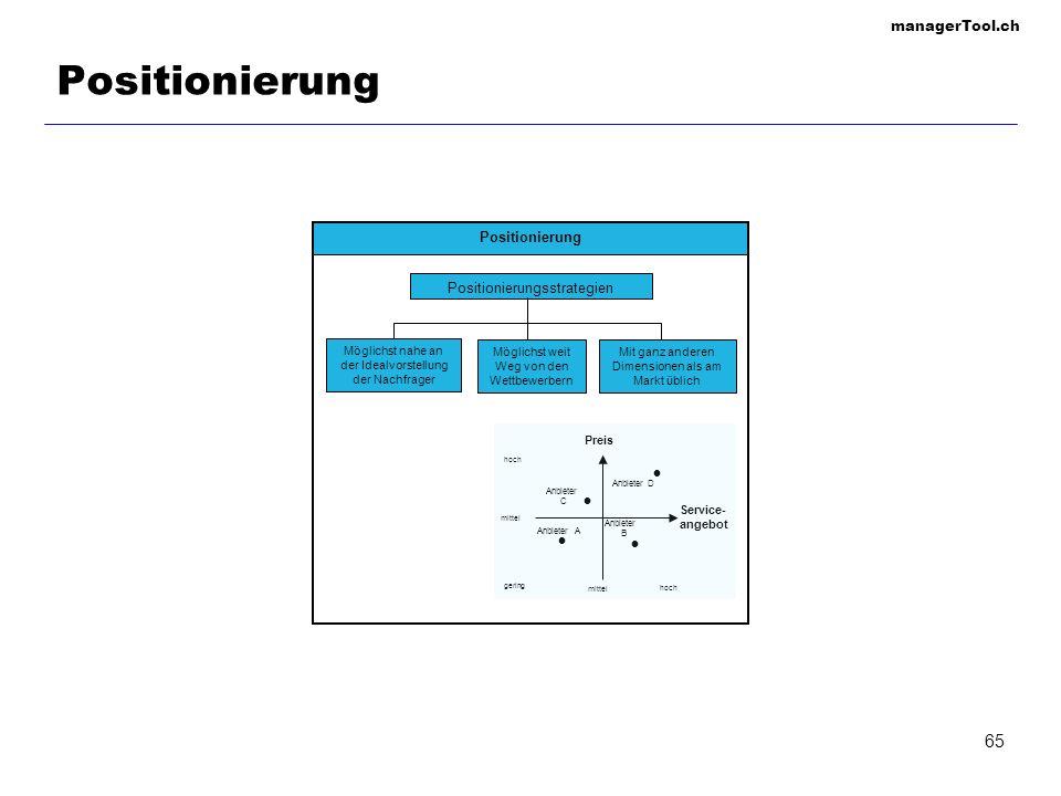 managerTool.ch 65 Positionierung Positionierungsstrategien Mit ganz anderen Dimensionen als am Markt üblich Möglichst weit Weg von den Wettbewerbern M