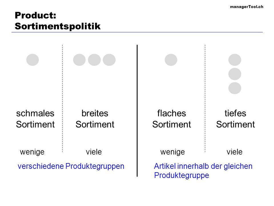 managerTool.ch Product: Produkte-Portfolio Cash Cows (3) Hohe Wachstumsrate Tiefe Wachstumsrate Hoher relativer Marktanteil Stars (2) Question Marks (1) Dogs (4) Tiefer relativer Marktanteil Zeit EinführungWachstumReifeRückgang Umsatz Umsatzwachstum CHF (1)(2)(3)(4) Produktlebenszyklus