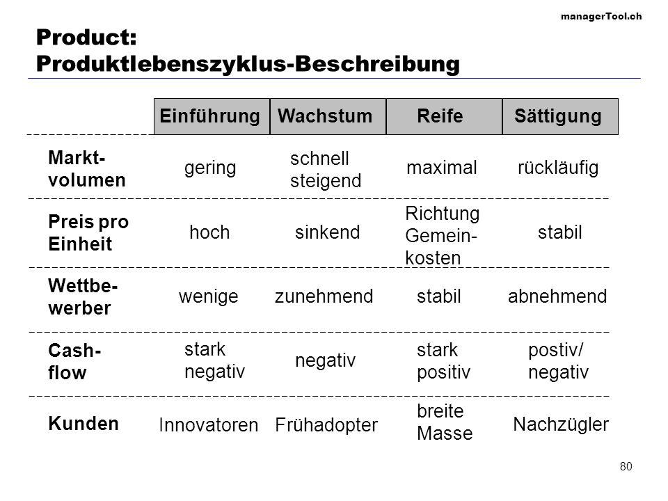 managerTool.ch 80 Product: Produktlebenszyklus-Beschreibung EinführungWachstumReifeSättigung Markt- volumen Preis pro Einheit Wettbe- werber Cash- flo
