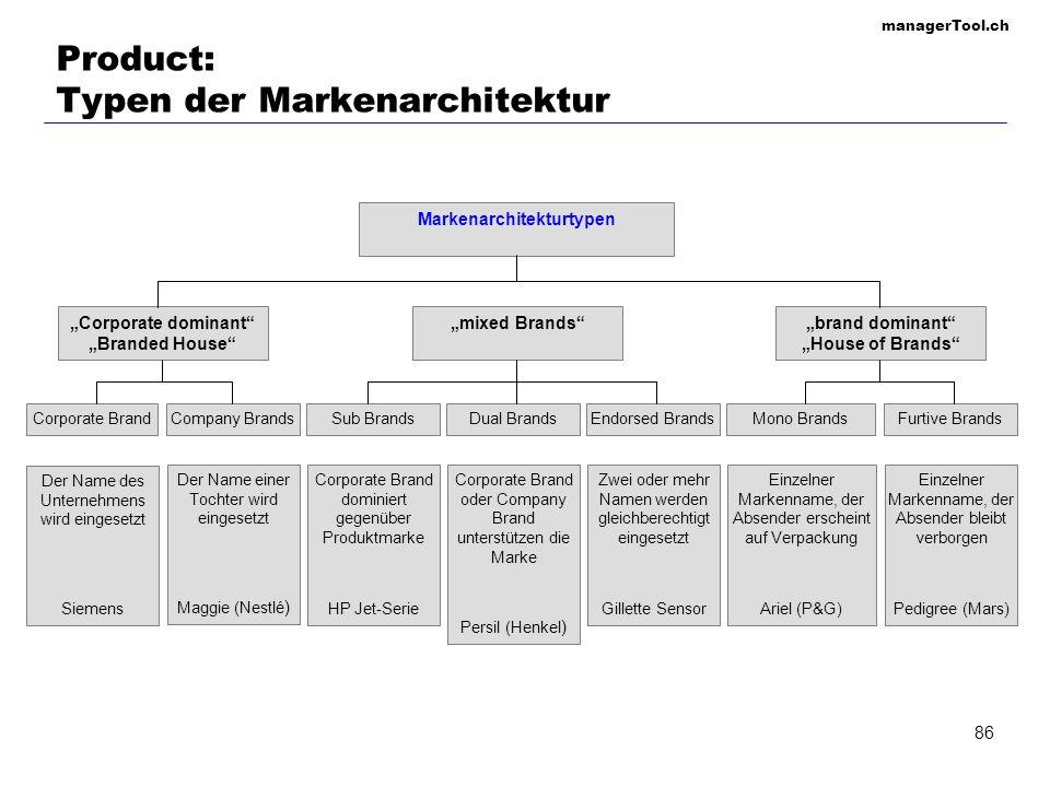 managerTool.ch 86 Product: Typen der Markenarchitektur Der Name des Unternehmens wird eingesetzt Siemens Einzelner Markenname, der Absender erscheint