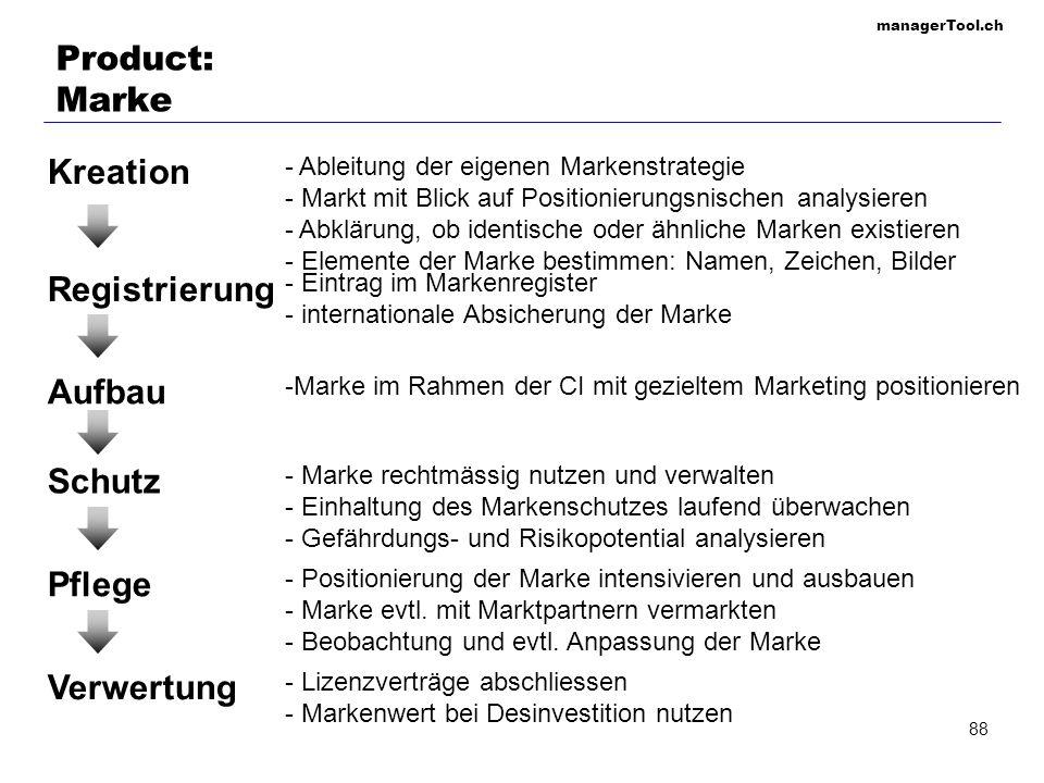 managerTool.ch 88 Product: Marke Kreation Registrierung Aufbau Schutz Pflege Verwertung - Ableitung der eigenen Markenstrategie - Markt mit Blick auf