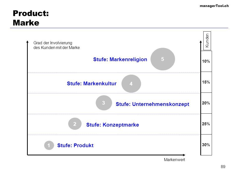 managerTool.ch 89 Product: Marke Grad der Involvierung des Kunden mit der Marke Markenwert 1 2 3 4 5 Stufe: Produkt Stufe: Konzeptmarke Stufe: Unterne