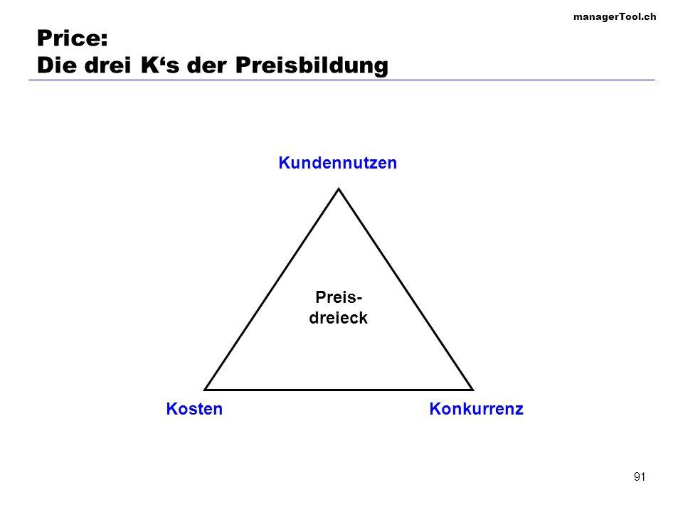 managerTool.ch 91 Price: Die drei Ks der Preisbildung Kundennutzen KostenKonkurrenz Preis- dreieck