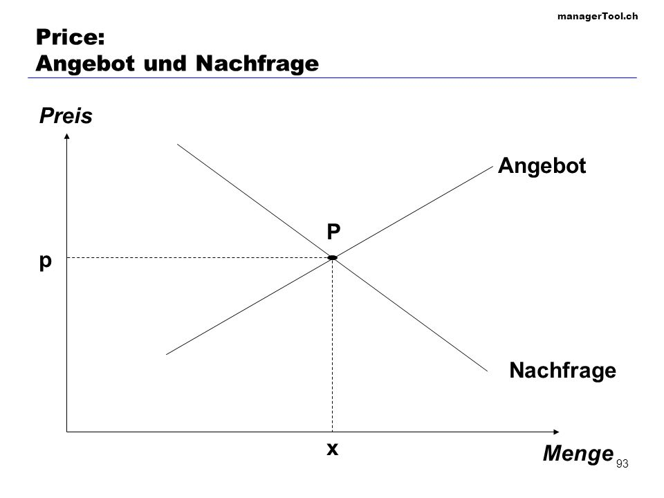 managerTool.ch 94 Price: Break-even-point Erlös Stückzahl Erlöse Kosten fixe Kosten Break-even- Punkt Gesamtkosten variable Kosten Gewinn x p - (Fixkosten + x var.