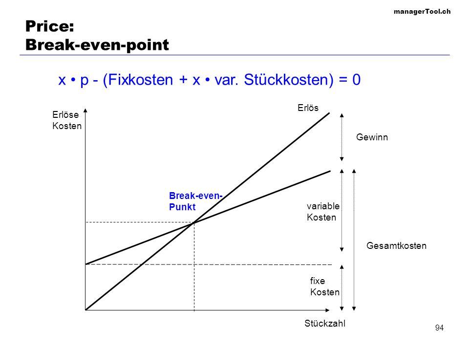 managerTool.ch 94 Price: Break-even-point Erlös Stückzahl Erlöse Kosten fixe Kosten Break-even- Punkt Gesamtkosten variable Kosten Gewinn x p - (Fixko