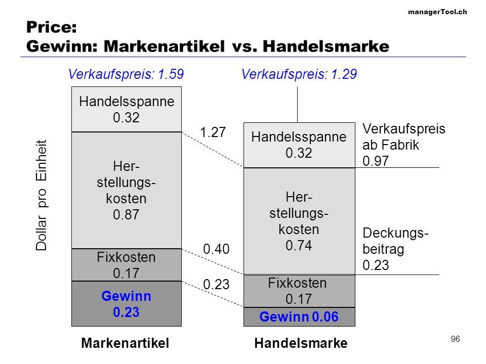 managerTool.ch 96 Price: Gewinn: Markenartikel vs. Handelsmarke Gewinn 0.23 Gewinn 0.06 Fixkosten 0.17 Fixkosten 0.17 Her- stellungs- kosten 0.87 Her-
