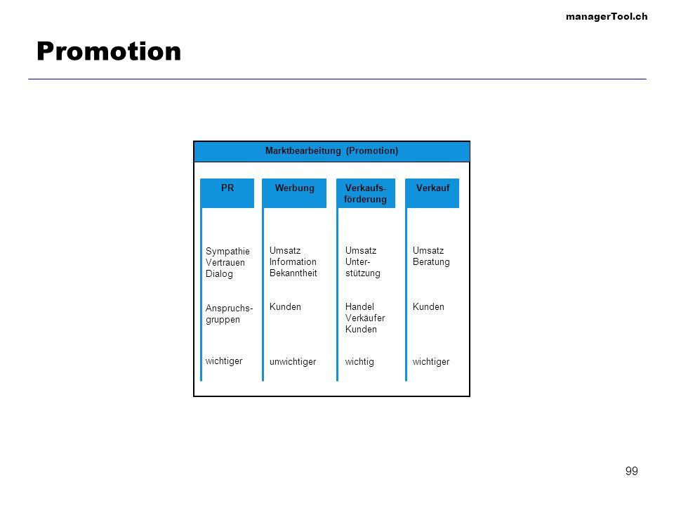 managerTool.ch Promotion: Allgemeiner Kommunikationsprozess Kommuni- kator Botschaft Träger der Botschaft Ent- schlüsselung Rückkopplung (Feedback) Ver- schlüsselung Rezipient/ Empfänger Kommunikationswirkung