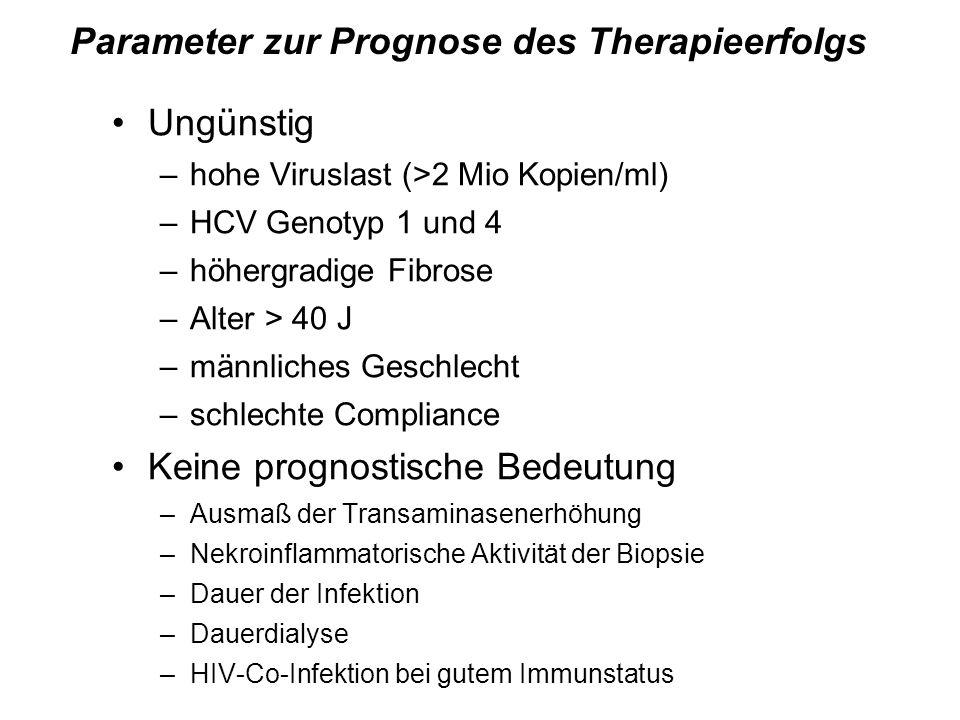 Parameter zur Prognose des Therapieerfolgs Ungünstig –hohe Viruslast (>2 Mio Kopien/ml) –HCV Genotyp 1 und 4 –höhergradige Fibrose –Alter > 40 J –männ