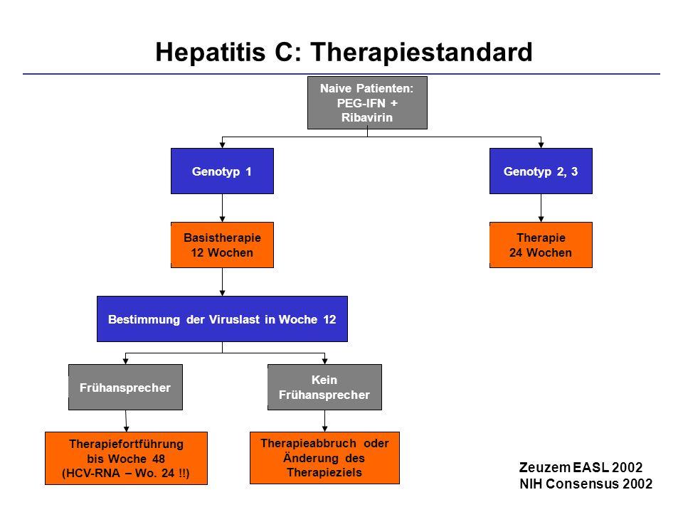 Naive Patienten: PEG-IFN + Ribavirin Genotyp 1Genotyp 2, 3 Therapie 24 Wochen Basistherapie 12 Wochen Bestimmung der Viruslast in Woche 12Frühansprech