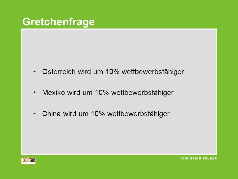 Österreich wird um 10% wettbewerbsfähiger Mexiko wird um 10% wettbewerbsfähiger China wird um 10% wettbewerbsfähiger Gretchenfrage