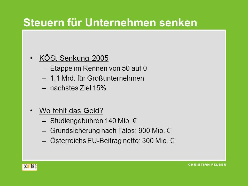 Steuern für Unternehmen senken KÖSt-Senkung 2005 –Etappe im Rennen von 50 auf 0 –1,1 Mrd. für Großunternehmen –nächstes Ziel 15% Wo fehlt das Geld? –S